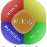 Lesson Two: Common Elements of a Good Melody
