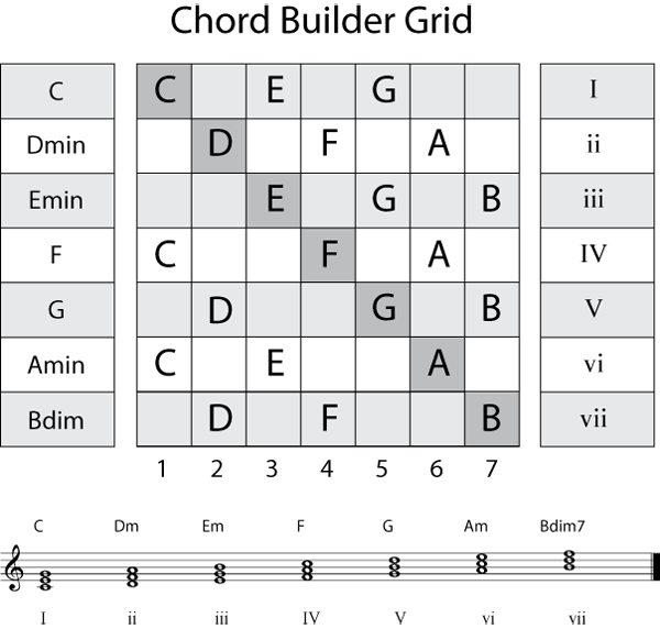 Chord Progression For Songwriters Songwriting Chords