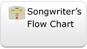 Songwriter's Flow Chart