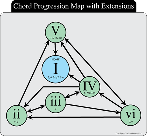 Chord Progression Flow Chart