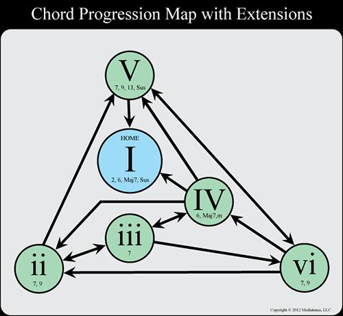 Chord Progression Flow Chart