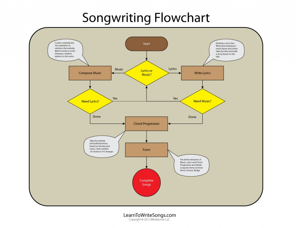 Songwriting Flow Chart Elements of Writing a Song