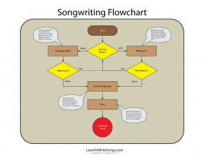 Songwriting Flowchart