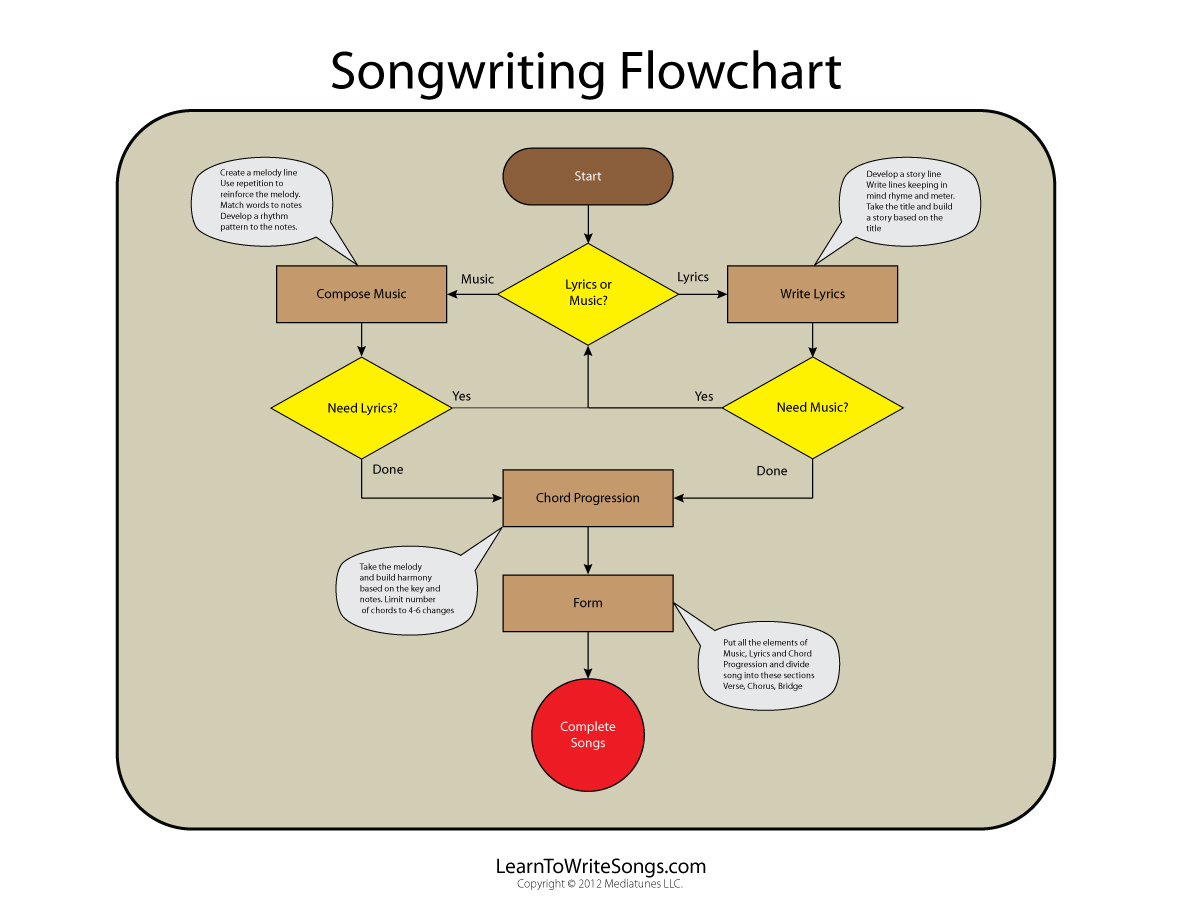 Song Anatomy - Mistakes to Avoid - Best Practices