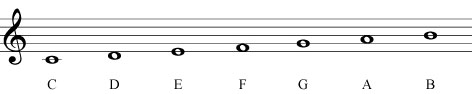 Note Scale Key of C