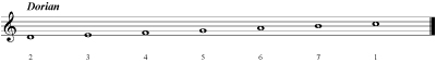 Scale Dorian Mode