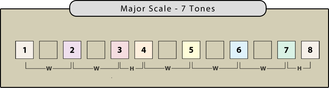 How to write scale