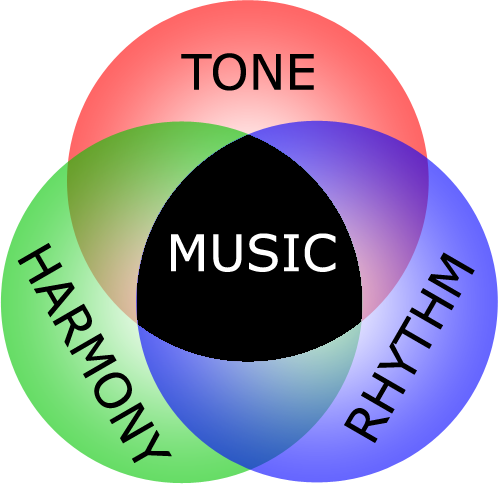 Make Music - Tone, Harmony, Rhythm