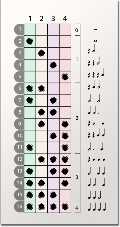 Songwriting Rhythm Patterns Matrix Infographic - Learn How to Write Songs