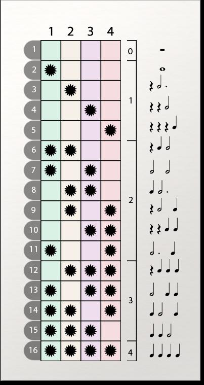 Rhythm Pattern Matrix