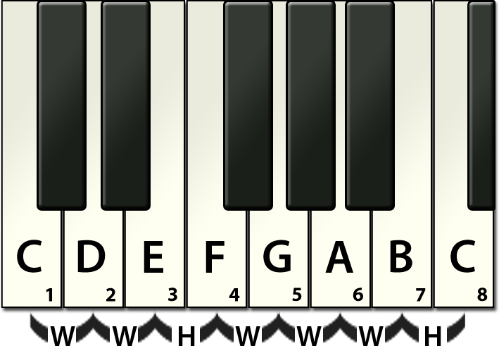 Songwriters Music Scales Piano Major Scale