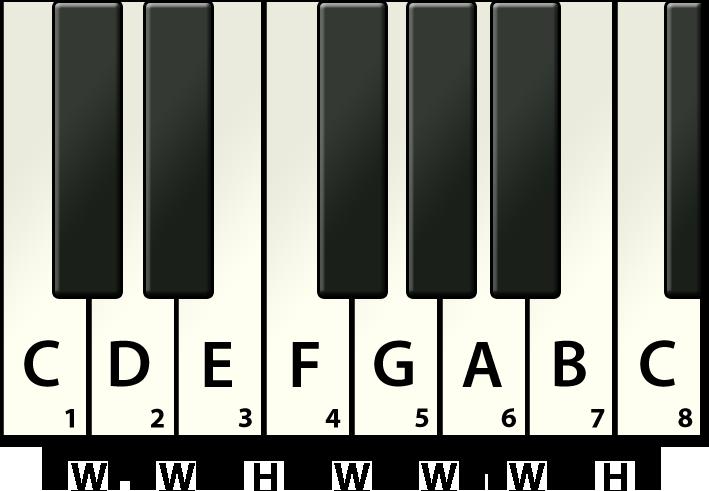 Piano Major Scale