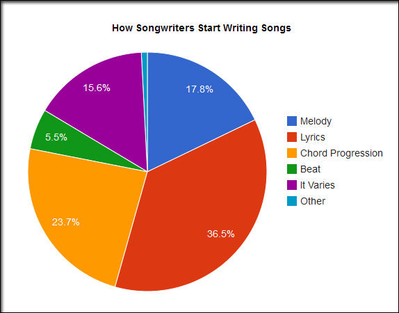 Graph Showing Ways Songwriters Start Songs