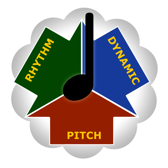 Pitch Rhythm Dynamics