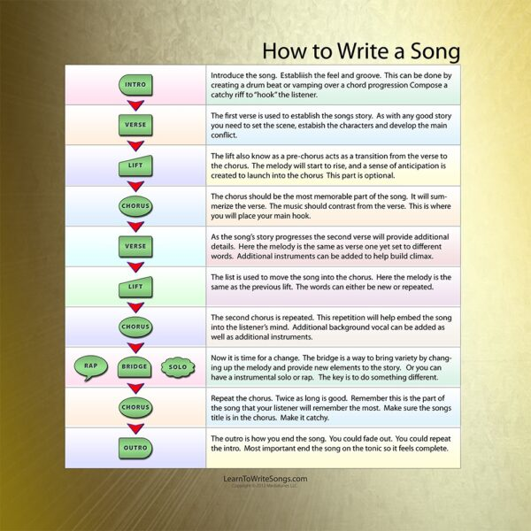How to Write a Song Info Graphic